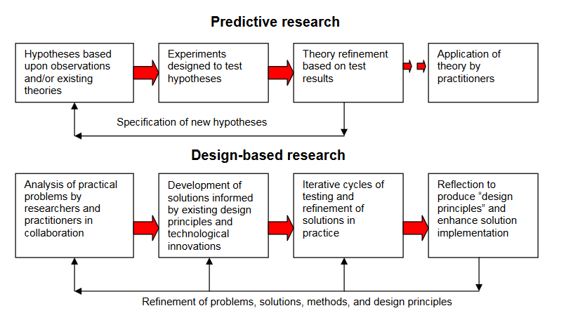 Amiel, T., & Reeves, T. C. (2008). Design-Based Research and Educational Technology: Rethinking Technology and the Research Agenda. Educational Technology & Society, 11 (4), 29–40.